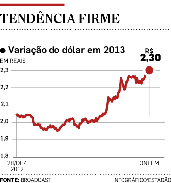 source: Estadão