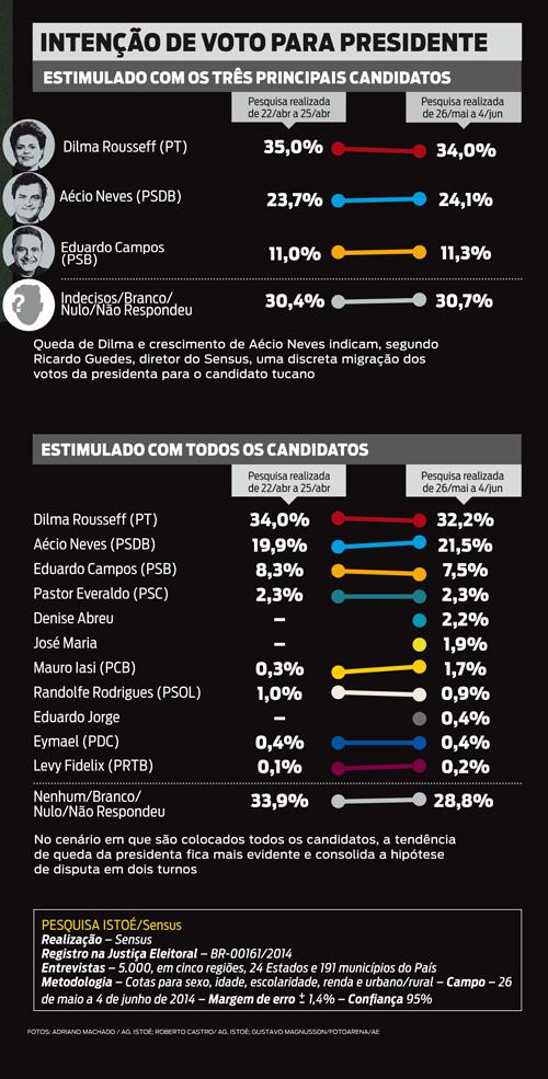 http://www.jornalopcao.com.br/ultimas-noticias/dilma-cai-em-pesquisa-de-intencao-de-votos-e-aecio-cresce-16-7099/