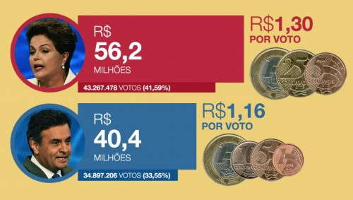 http://veja.abril.com.br/blog/impavido-colosso/campanha-de-dilma-gastou-39-mais-que-a-de-aecio-nas-urnas-diferenca-foi-de-8/